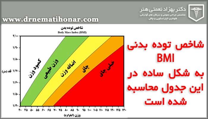 جدول محاسبه BMI